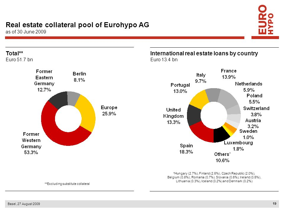 Real estate collateral pool of Eurohypo AG as of 30 June 2009