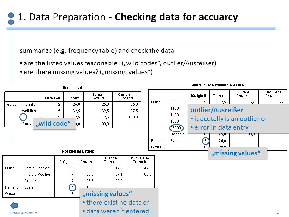 1. Data Preparation - Checking data for accuarcy