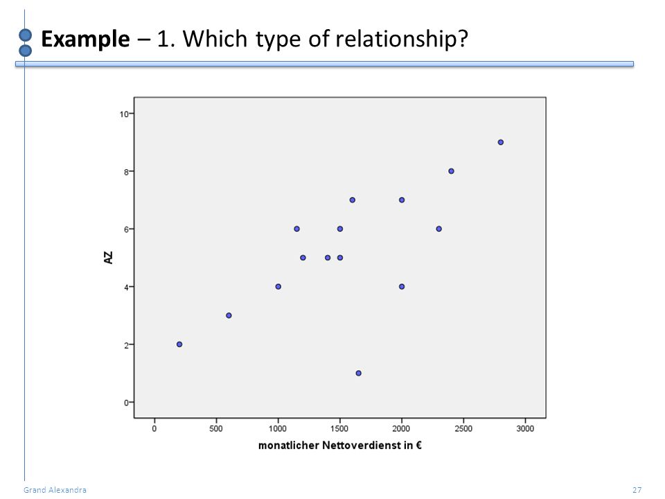 Example – 1. Which type of relationship