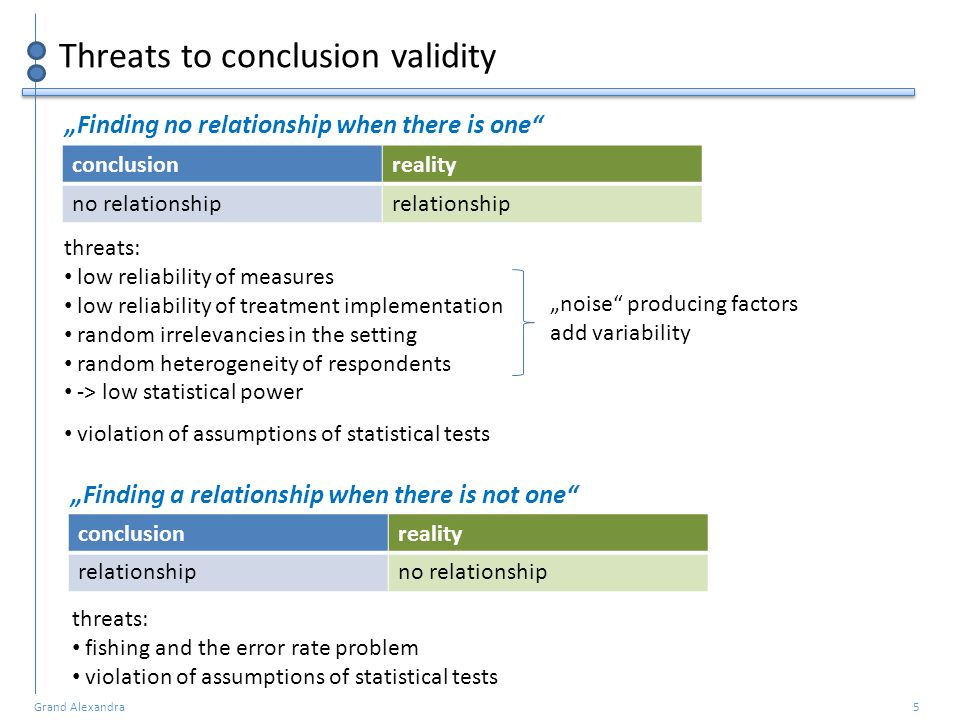 Threats to conclusion validity