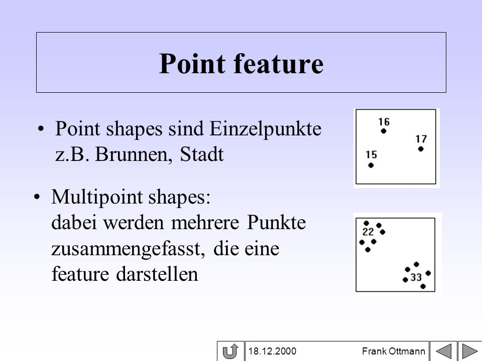 Point feature Point shapes sind Einzelpunkte z.B. Brunnen, Stadt