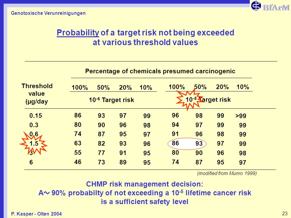 Probability of a target risk not being exceeded at various threshold values