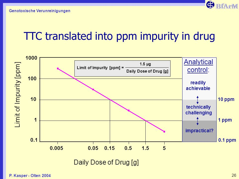 TTC translated into ppm impurity in drug
