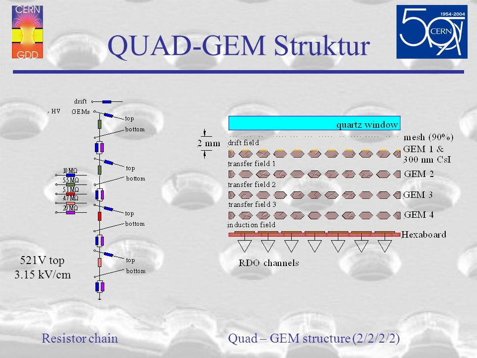 Quad – GEM structure (2/2/2/2)