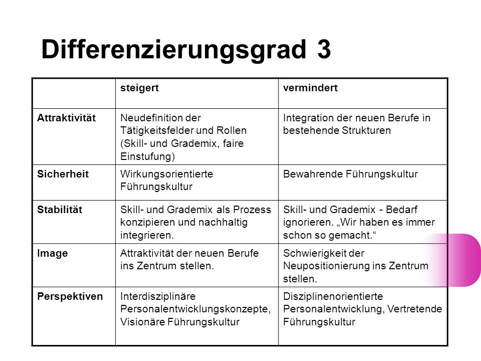 Differenzierungsgrad 3