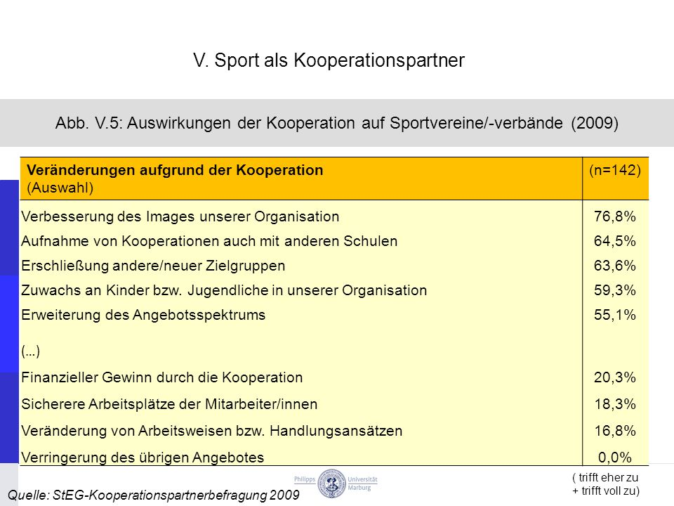 V. Sport als Kooperationspartner