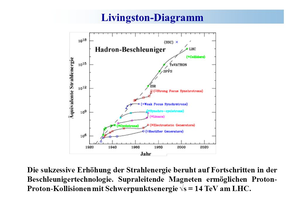 Livingston-Diagramm
