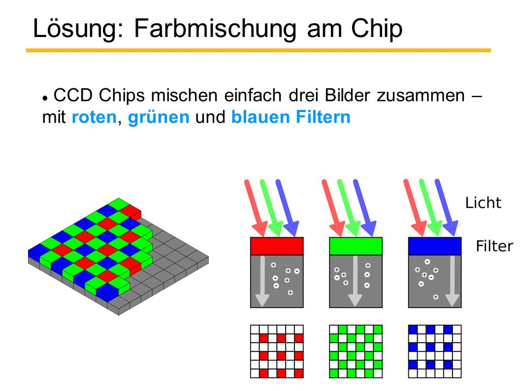 Lösung: Farbmischung am Chip