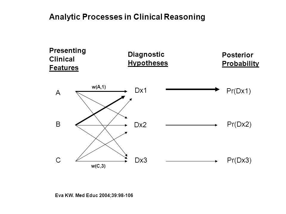Analytic Processes in Clinical Reasoning