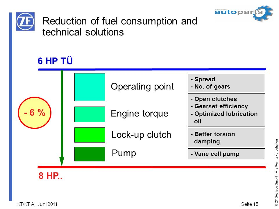 Reduction of fuel consumption and technical solutions