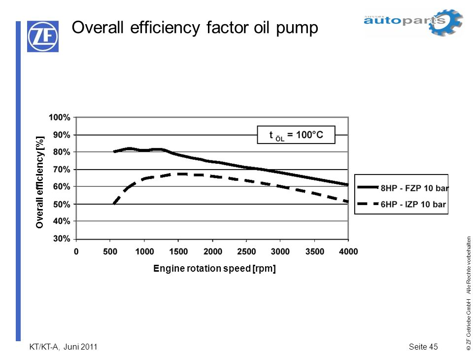 Overall efficiency factor oil pump