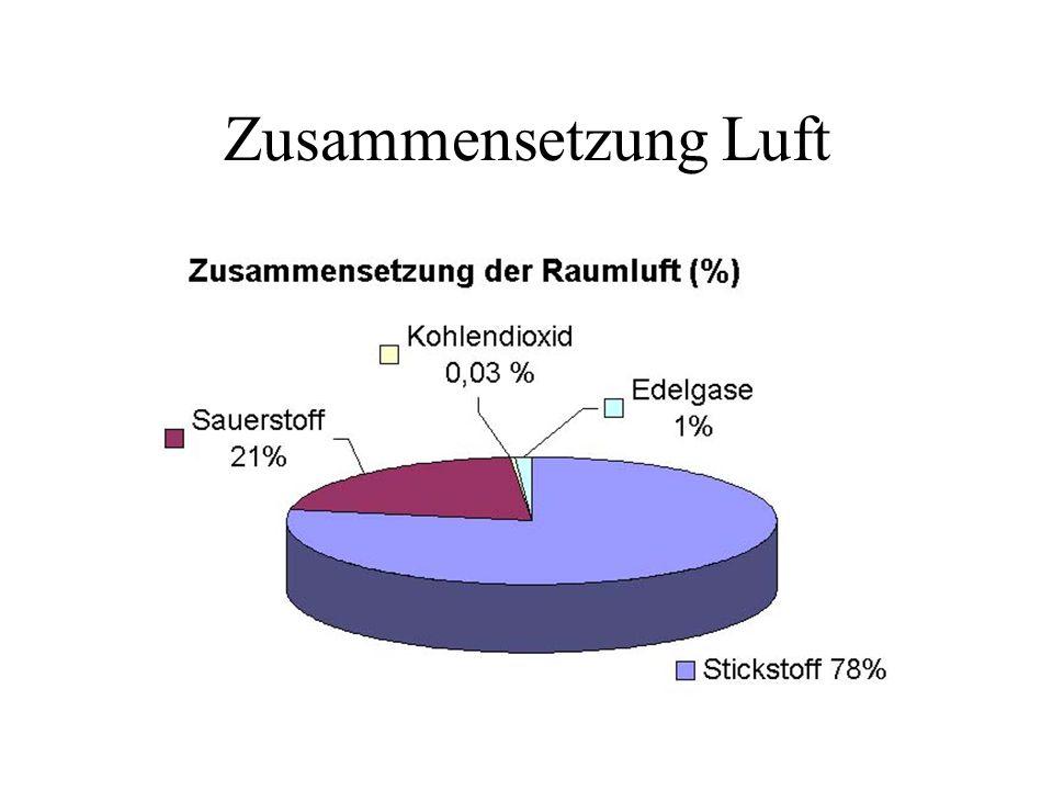 Gemütlich Eigenschaften Von Luft Für Kinder Arbeitsblatt Ideen ...