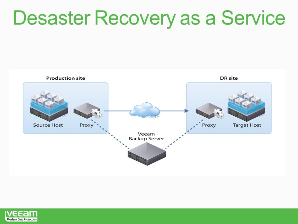 Desaster Recovery as a Service
