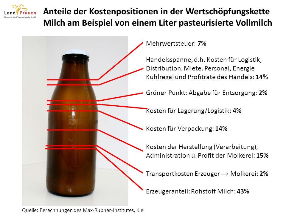 anteile der kostenpositionen in der wertschpfungskette milch am beispiel von einem liter pasteurisierte vollmilch - Wertschopfungskette Beispiel