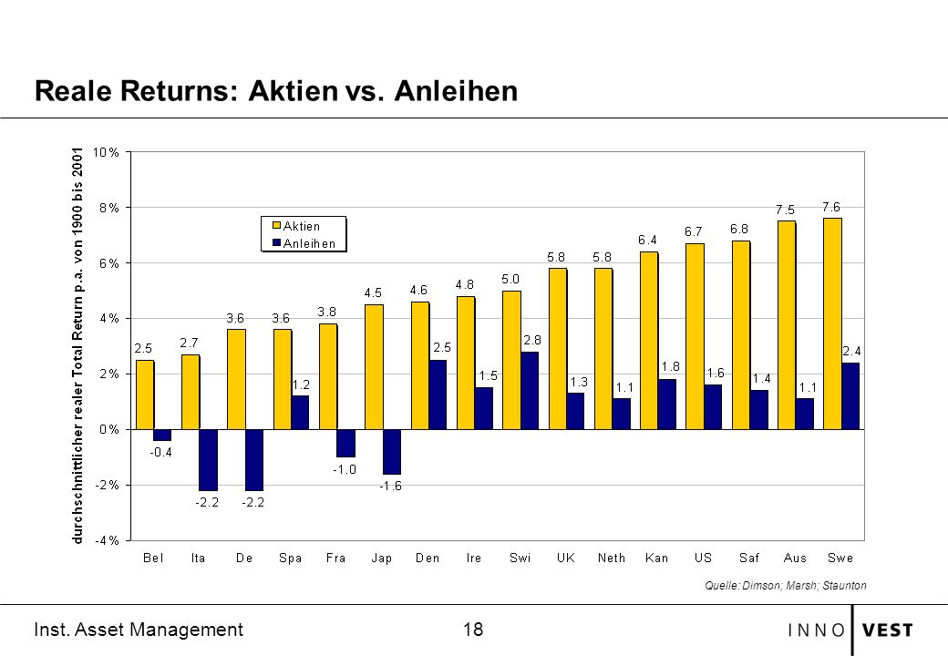 Reale Returns: Aktien vs. Anleihen