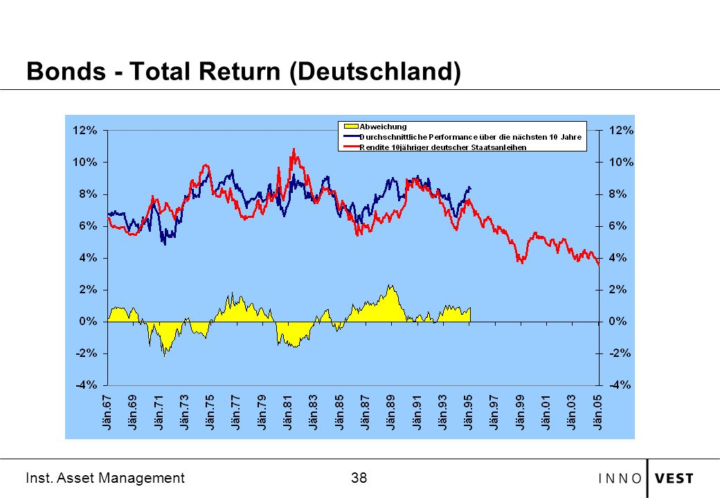 Bonds - Total Return (Deutschland)