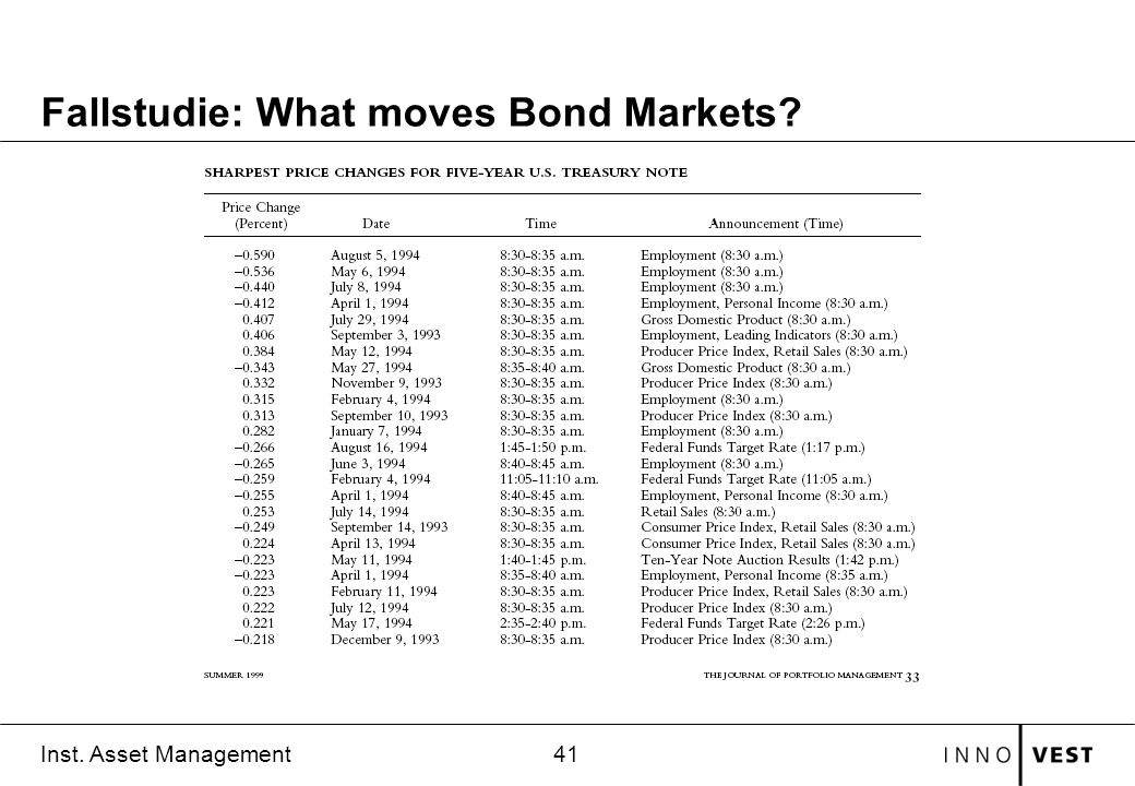 Fallstudie: What moves Bond Markets