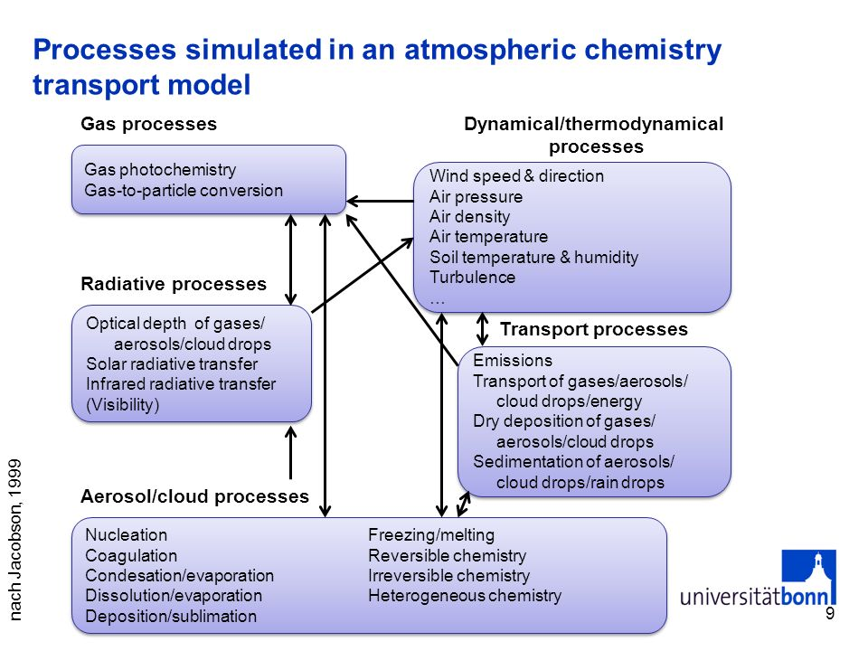 Processes simulated in an atmospheric chemistry transport model