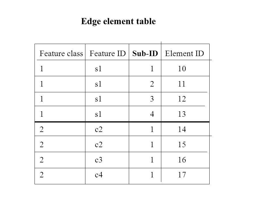 Edge element table Feature class Feature ID Sub-ID Element ID