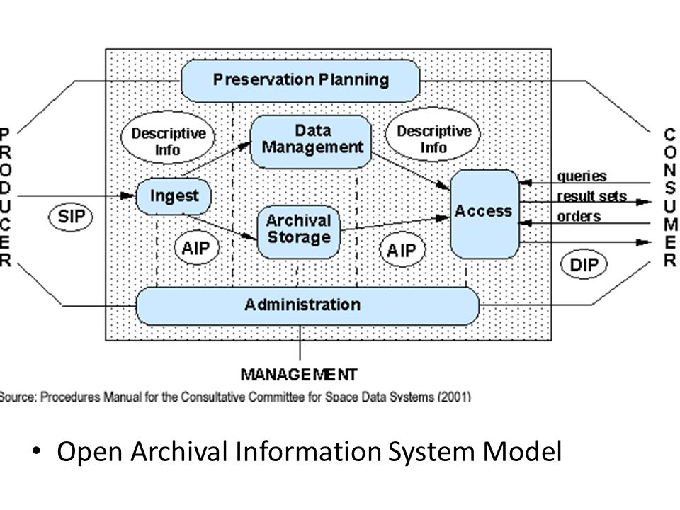 Open Archival Information System Model