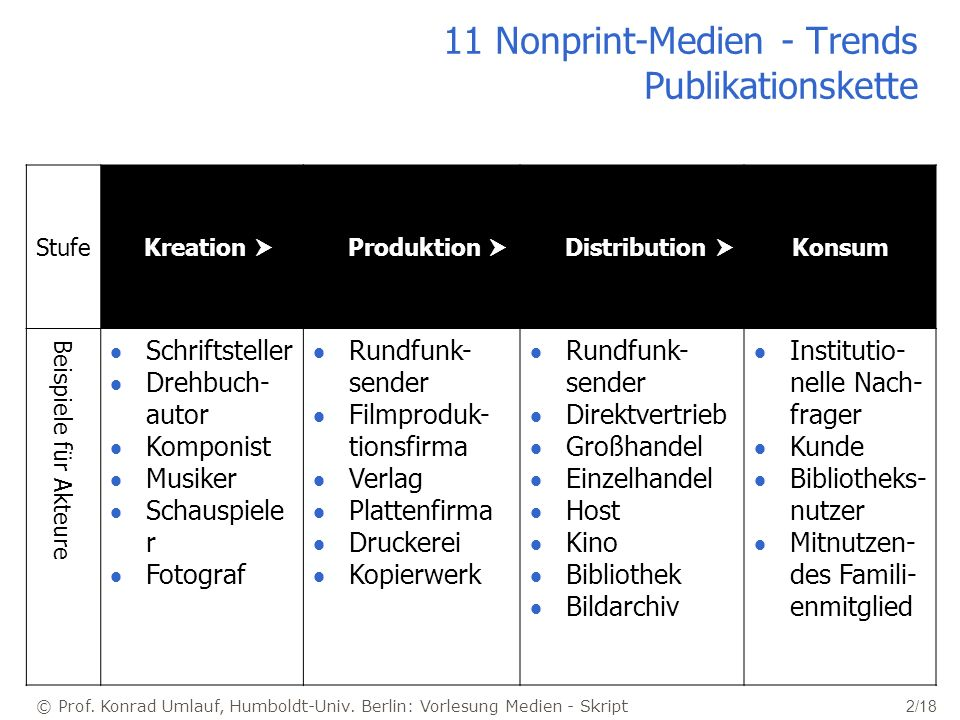 11 Nonprint-Medien - Trends Publikationskette