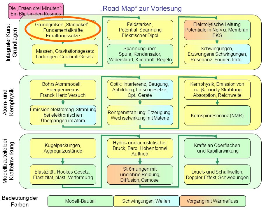 """Road Map zur Vorlesung"