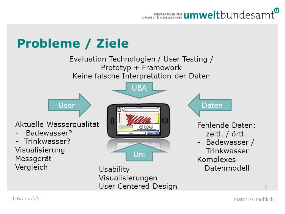 Probleme / Ziele Evaluation Technologien / User Testing / Prototyp + Framework. Keine falsche Interpretation der Daten.