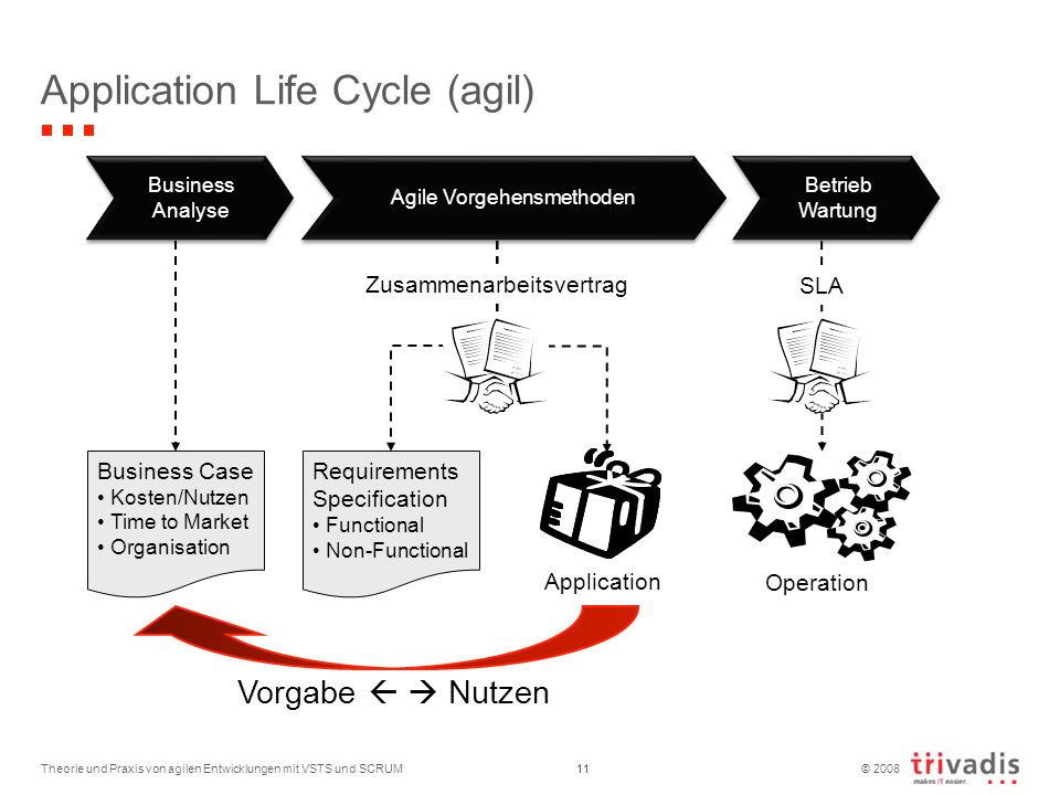 Application Life Cycle (agil)