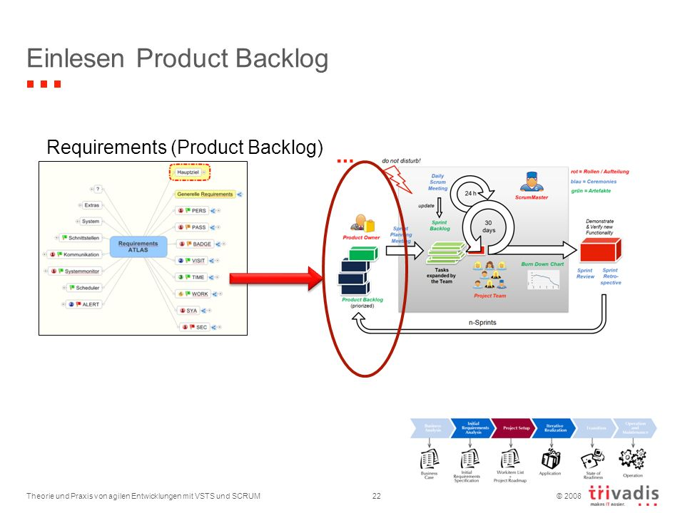 Einlesen Product Backlog
