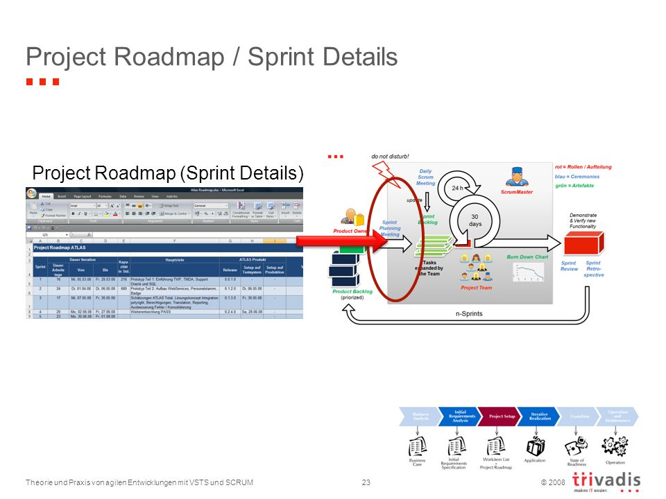 Project Roadmap / Sprint Details