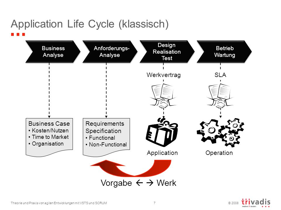 Application Life Cycle (klassisch)