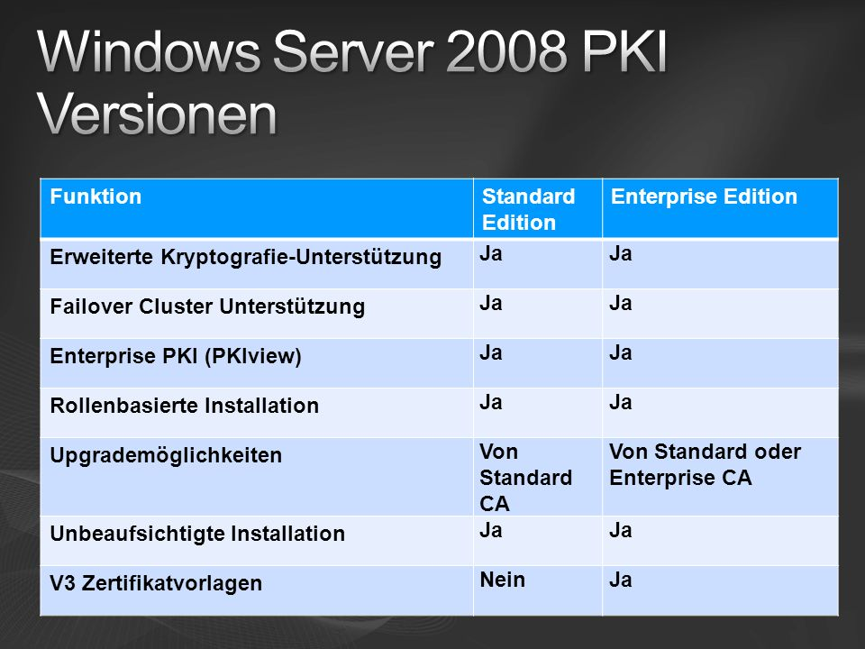 Windows Server 2008 PKI Versionen