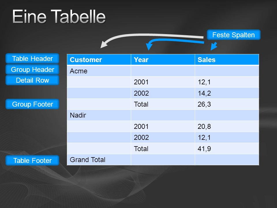 Eine Tabelle Feste Spalten Table Header Customer Year Sales Acme 2001