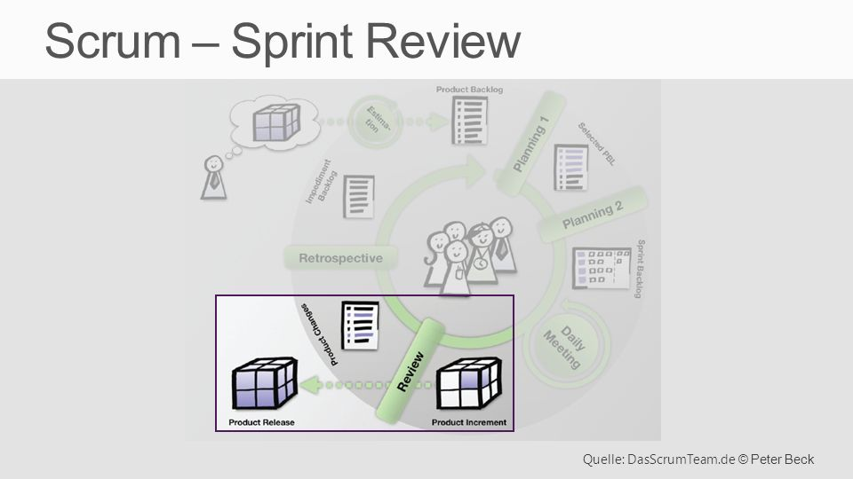 Scrum – Sprint Review Quelle: DasScrumTeam.de © Peter Beck