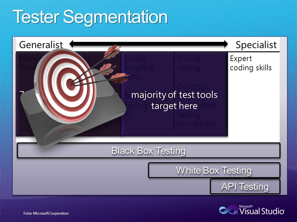 Tester Segmentation Generalist Specialist 70% of testing happens here