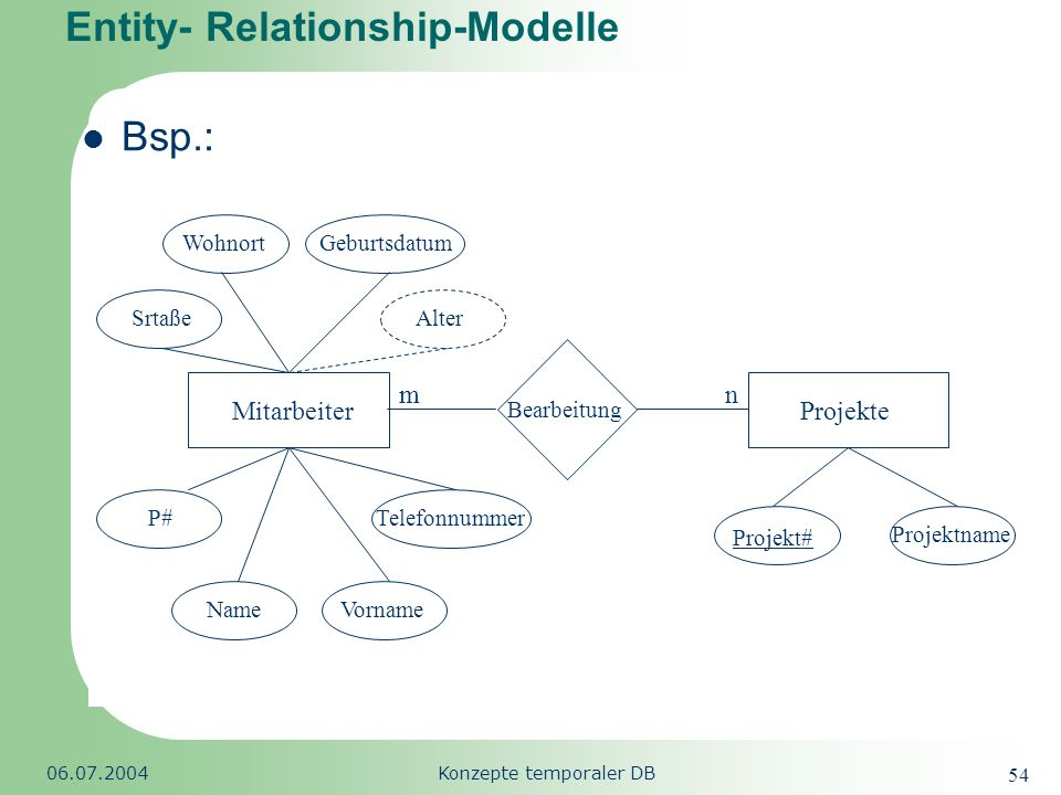 Entity- Relationship-Modelle