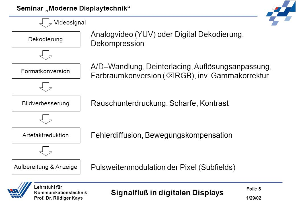 Signalfluß in digitalen Displays