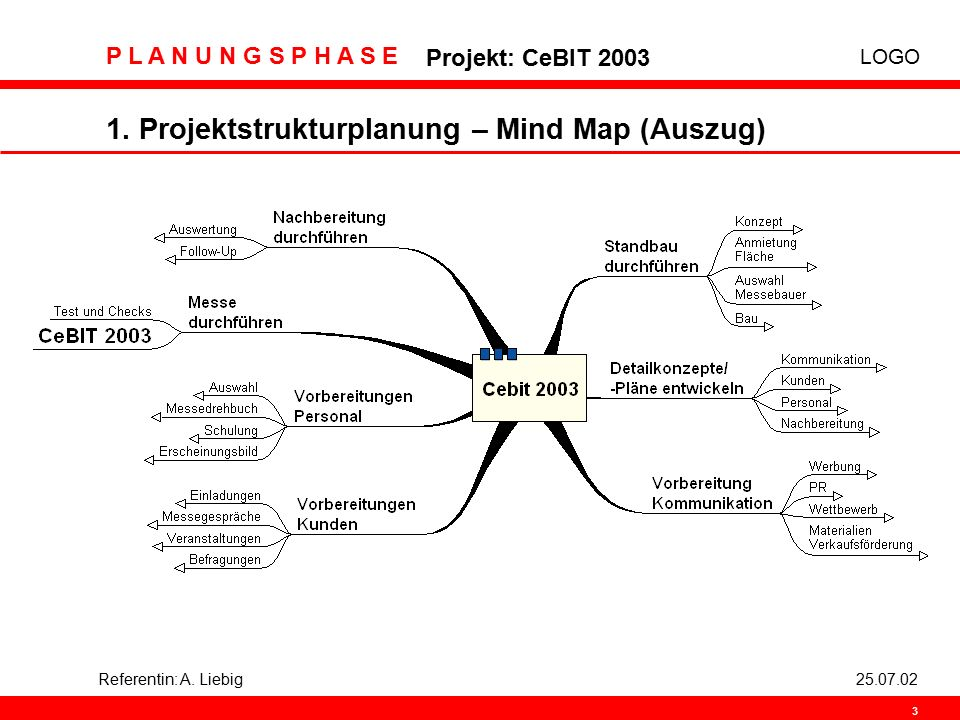 1. Projektstrukturplanung – Mind Map (Auszug)