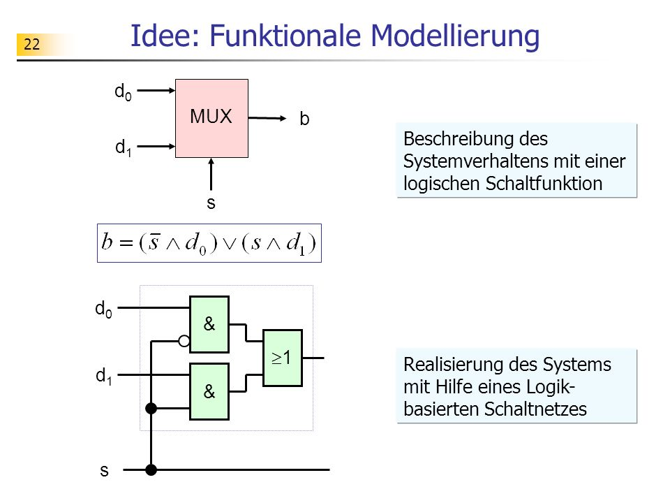 Idee: Funktionale Modellierung