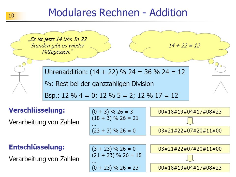 Modulares Rechnen - Addition
