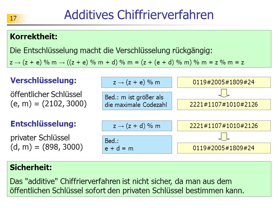 Additives Chiffrierverfahren