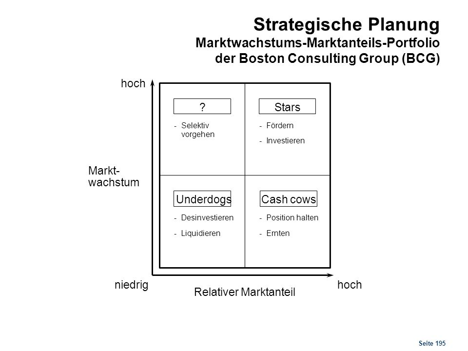 Strategische Planung Marktwachstums-Marktanteils-Portfolio der Boston Consulting Group (BCG)