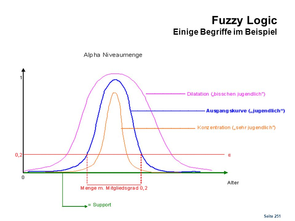 Fuzzy Logic Elementare Operationen