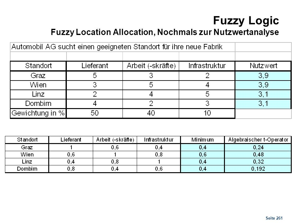 Fuzzy Logic Fuzzy Pricing Models for New Products