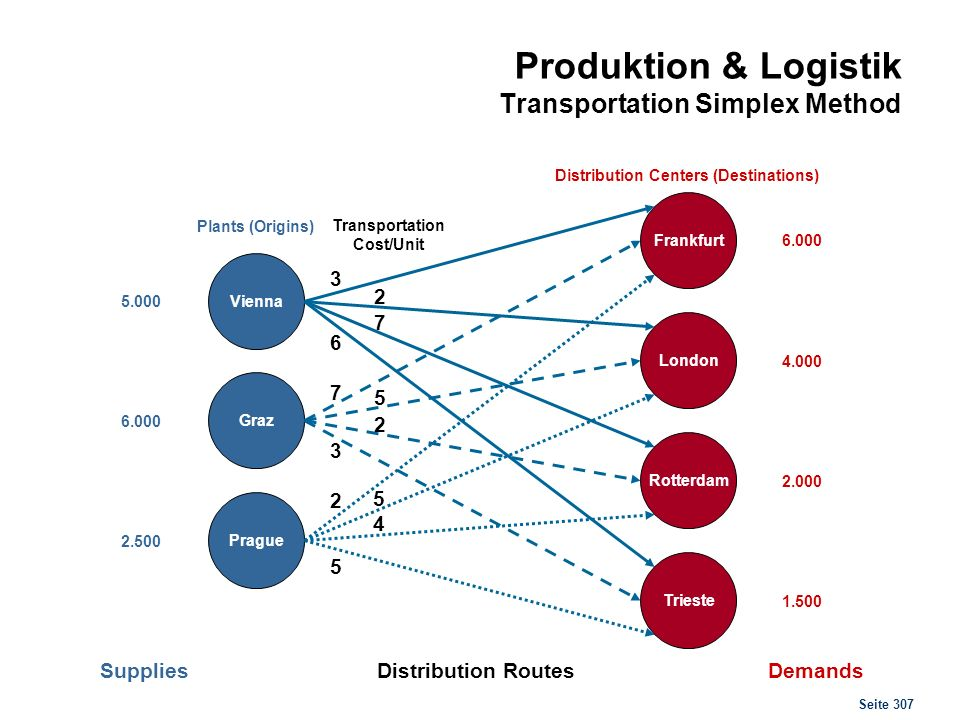 Produktion & Logistik Transportation Simplex Method