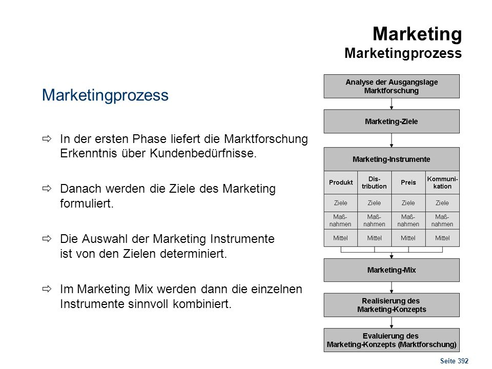 Marketing Marktforschung
