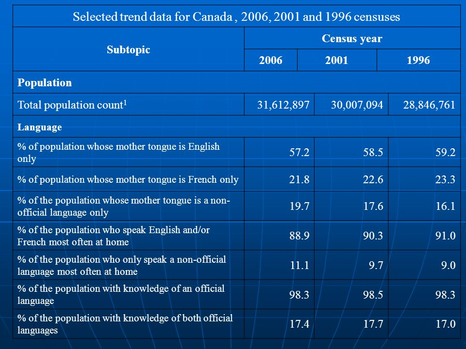 Selected trend data for Canada , 2006, 2001 and 1996 censuses