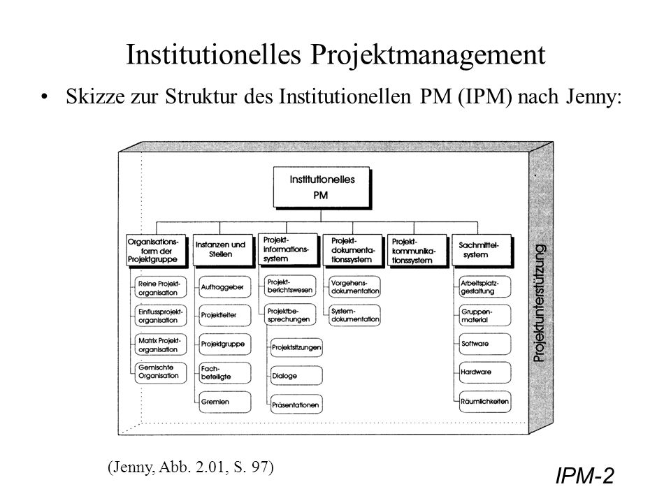 Institutionelles Projektmanagement