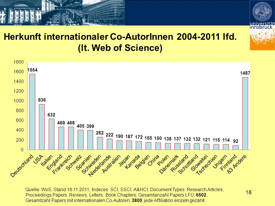 Herkunft internationaler Co-AutorInnen 2004-2011 lfd.