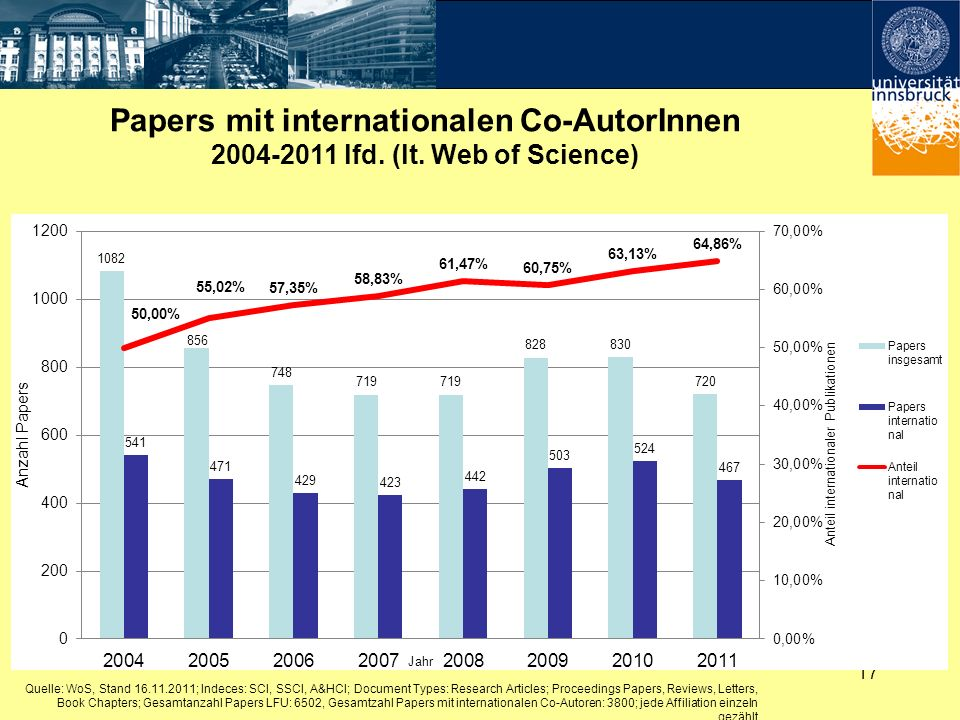 Papers mit internationalen Co-AutorInnen